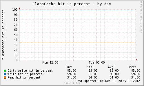 flashcache hit percents